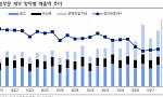 CJ E&M, 3Q 매출 12% 상승..방송 실적 견인-이베스트