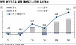 CJ E&M, 4분기 실적 개선…기업가치 4조원-NH