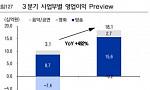 CJ E&M 3분기 영업이익 181억, 목표가 9만5천→10만-이베스트