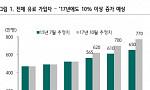 로엔, 음원 1인자→콘텐츠 기업 도약 예고