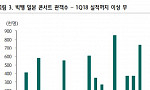 YG 어닝 쇼크 불구, 목표가↑…한한령 완화 기대 -하나