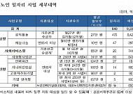 """""""2021년까지 노인 일자리 80만 개로 확대"""""""