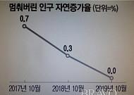 인구 증가율 0%... 인구 본격 감소 시작되나?