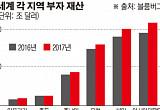 [줌 인 아시아] HSBC, 亞 억만장자들에게 베팅…현지 자산관리 직원 대폭 확대