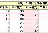 IMF, 올해 한국 경제성장률 2.0% 전망…4월에 비해 0.6%P↓