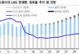"""""""온실가스 배출 감축 계획은 LNG 시장 성장 기회""""-신한금융"""