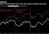 대중국 추가 관세 15일 발동하면 시장에 무슨 일이?