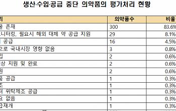 """""""생산·수입·공급 중단 의약품 359개 중 16% 대체약 없어"""""""