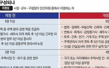 정부 손 탄 '분양가심사위'… 벌써부터 '들러리' 논란