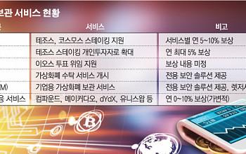 """""""코인 맡겨주세요""""… 보관 서비스 경쟁"""