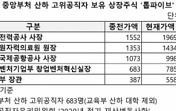 주식부자 1위 김종갑 한전 사장…'인컴형' 자산 비중 늘려