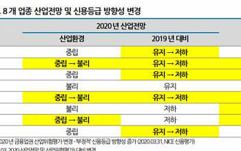 """코로나19 여파에...나신평 """"금융권 5개 업종 신용등급 방향성 '부정적' 하향"""""""