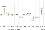 작년 12월 민간아파트 평균 분양가, 전년보다 6.64% 올라