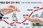 [데이터 뉴스] 지난해 부동산 증여 27만건… 2006년 이후 사상 최대