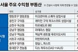 서울 수익형 부동산 공실률 전국 평균보다 크게 낮아