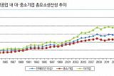 """대기업-중소기업 생산성 격차 여전…""""혁신노력ㆍ정부지원 필요"""""""