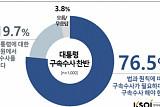 """""""박대통령 탄핵시 구속수사 76.5%, 기각돼도 퇴진요구 70.1%"""""""