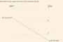 '세계의 공장' 중국 평균 임금, 브라질·멕시코 등 중남미 넘어서