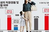 """[그래픽 뉴스]  """"일가정 양립"""" 공염불… 직장 기혼녀 두 명중 한 명은 '경단녀'"""
