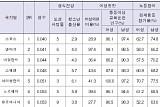 한국 성불평등 지수 13단계 상승 10위 기록…아시아에선 최고