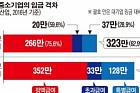 [데이터 뉴스] 중기 평균 임금 323만 원, 대기업의 63%