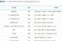 제747회 로또당첨번호조회 '1등 9명 당첨'…당첨지역 '서울 1곳ㆍ인천 2곳ㆍ경기 3곳 등'