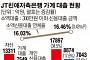 [종합] 금감원, 고리대업 저축은행 전격 검사…무분별 자산확장 제동
