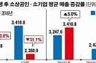 """[데이터 뉴스] 매출·고용 10% 떨어진 소상공인… """"고쳐줘, 김영란법"""""""