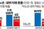 """공정위 '일감 몰아주기' 제동…현대차·GS """"나 떨고 있니"""""""