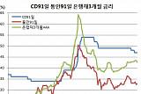 '미 금리인상의 역설' CD금리 또 내릴 듯, 신한은행 1.45% CD발행