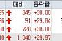 [오늘의 상한가] 웨이포트, 자진 상장폐지 결정…공개매수 돌입 '上'