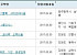 아파트투유, '광주효천1지구 B2블록 시티프라디움'ㆍ'기흥 힉스유타워' 등 청약 당첨자 발표