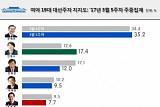 문재인 35.2% 선두 유지…안철수 17.4% 2위 '탈환'