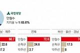 정치권 경선 마무리 단계…'문·안·유·홍' 4자 구도 유력
