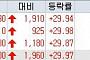 [오늘의 상한가] 더민주 신성장특별위 관심…갤럭시아컴즈ㆍ네오오토 '上'