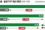 [데이터 뉴스] 사회고위층-일반가정 재산 6배差…국회의원 12배