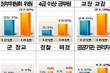 공공부문 여성리더 지속 확대…정부위원회ㆍ교장·교감 女비율 38% 육박