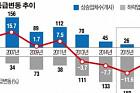 [데이터 뉴스] 지난해 '신용등급 상향' 77% … 전망은 '부정적' 많아