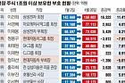 [데이터 뉴스] 증시랠리에 '1조 클럽' 주식부호들 '4개월새 5조 돈방석'