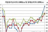 기업 체감경기 4년11개월만 최고, 수출호조+탄핵사태 일단락