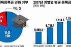 [데이터 뉴스] 4년제 대학 평균등록금 668만8000원…98%가 동결·인하