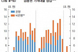 [통화신용보고] 봄 이사철·주택경기 개선에 가계대출 증가세 여전