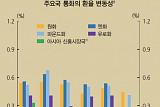 [통화신용보고] 원화 변동성 아시아신흥국 대비 2배