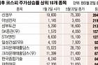 [데이터뉴스] 올해 주가상승률 1위 남북경협 신원우…284% 급등