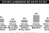 사회 곳곳에 성차별 여전…10명 중 8명