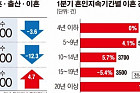 [데이터 뉴스] 1분기 결혼ㆍ출산 '역대 최저'…황혼이혼 15% 급증