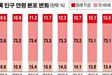 [그래픽 뉴스]  한국 인구 5172만명, 노인인구 13.8%…고령 사회 진입 눈앞