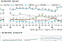 정당 지지율, 민주 51%> 한국당 8%> 국민의당 7%> 바른당‧정의당 6%