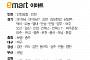 [클립뉴스] 대형마트 휴무일... 이마트ㆍ롯데마트ㆍ홈플러스 5월 28일(일) 영업점