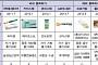 [BioS] 韓줄기세포치료제 시대 6년..'갈길 먼 상업적 성공'